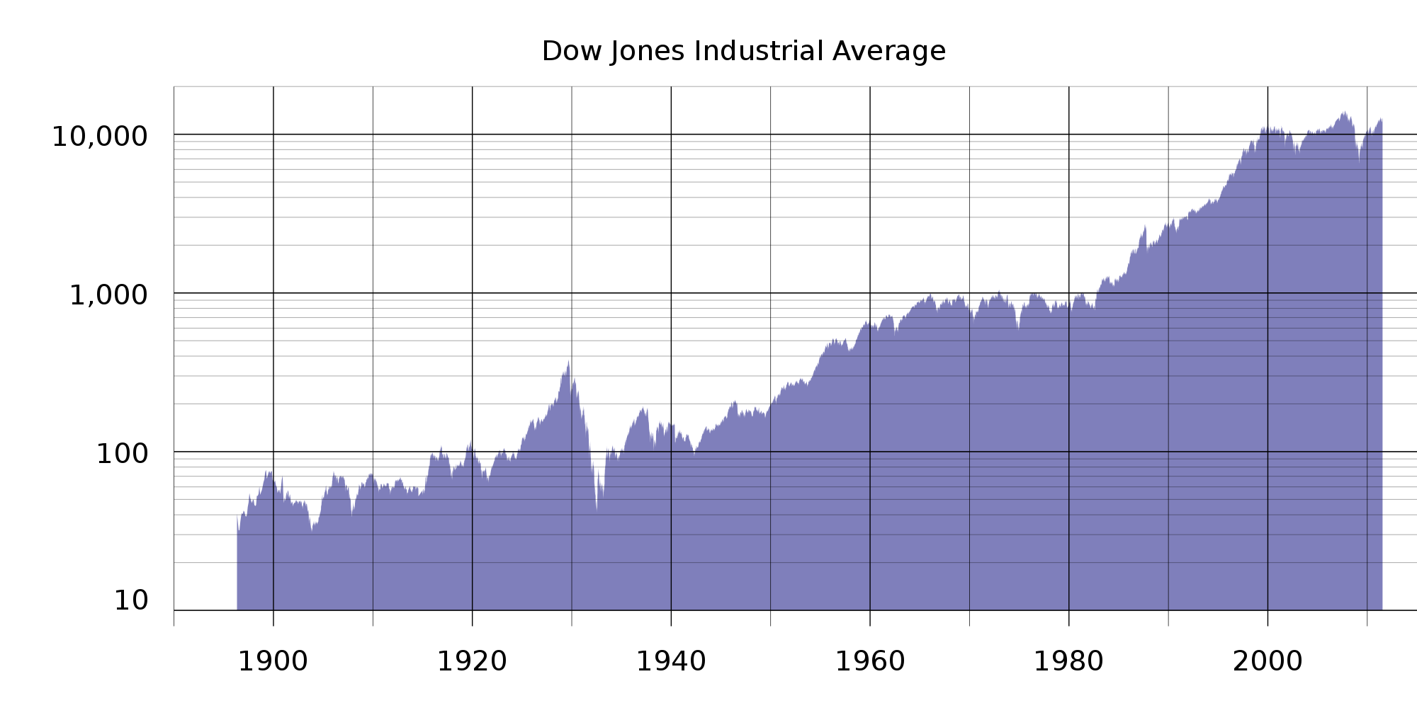 indice di borsa USA Dow Jones Industrial Average
