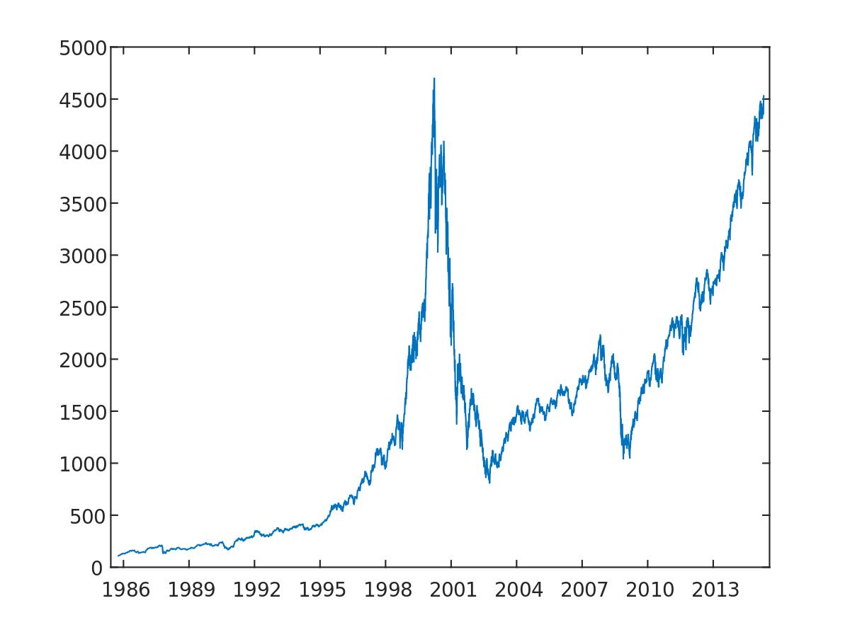 indice di borsa USA Nasdaq 100