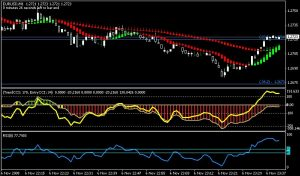 Scalping Forex EMA