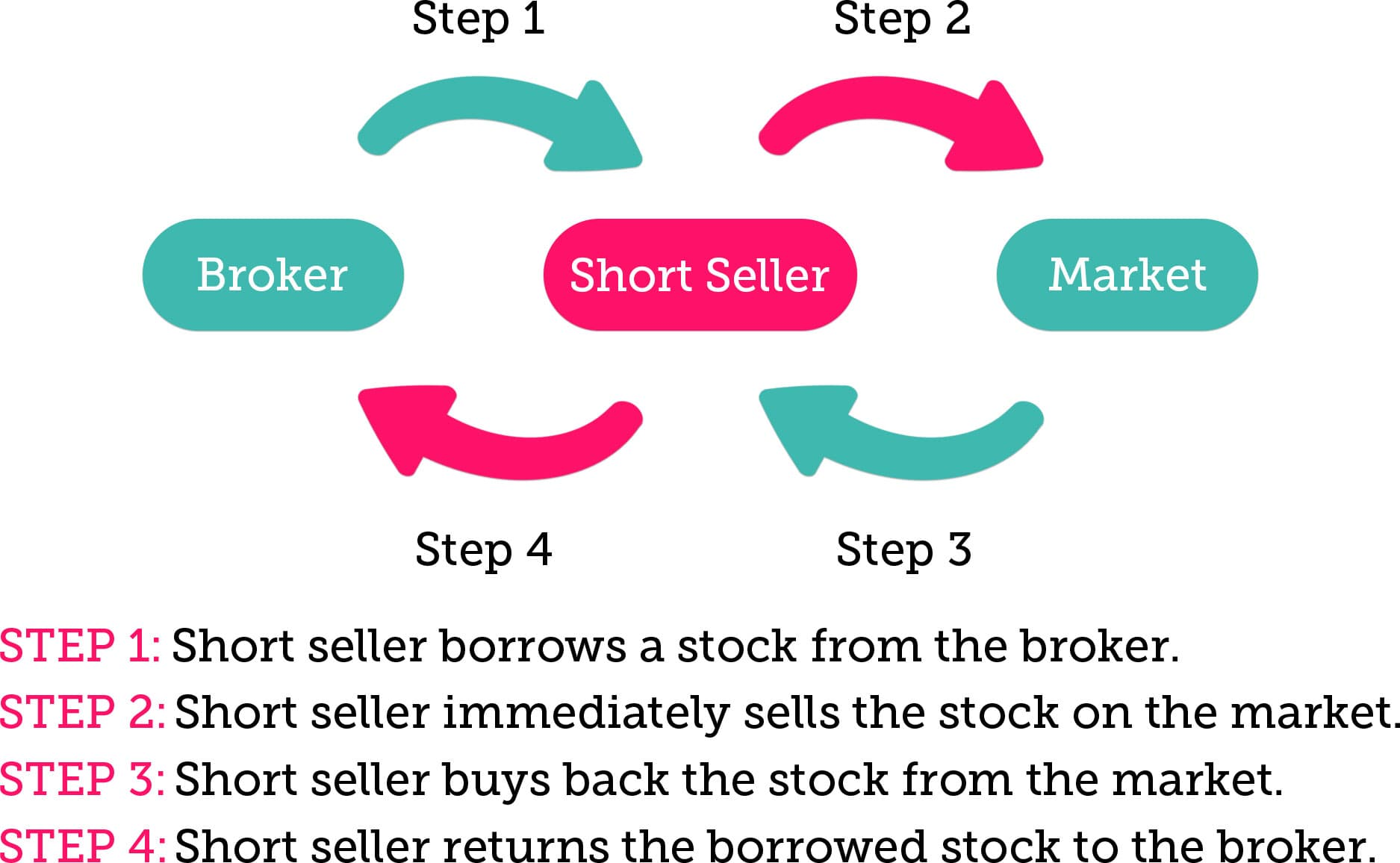 Short Selling