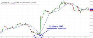 esempio di volatilità