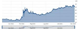 andamento nel tempo del rublo